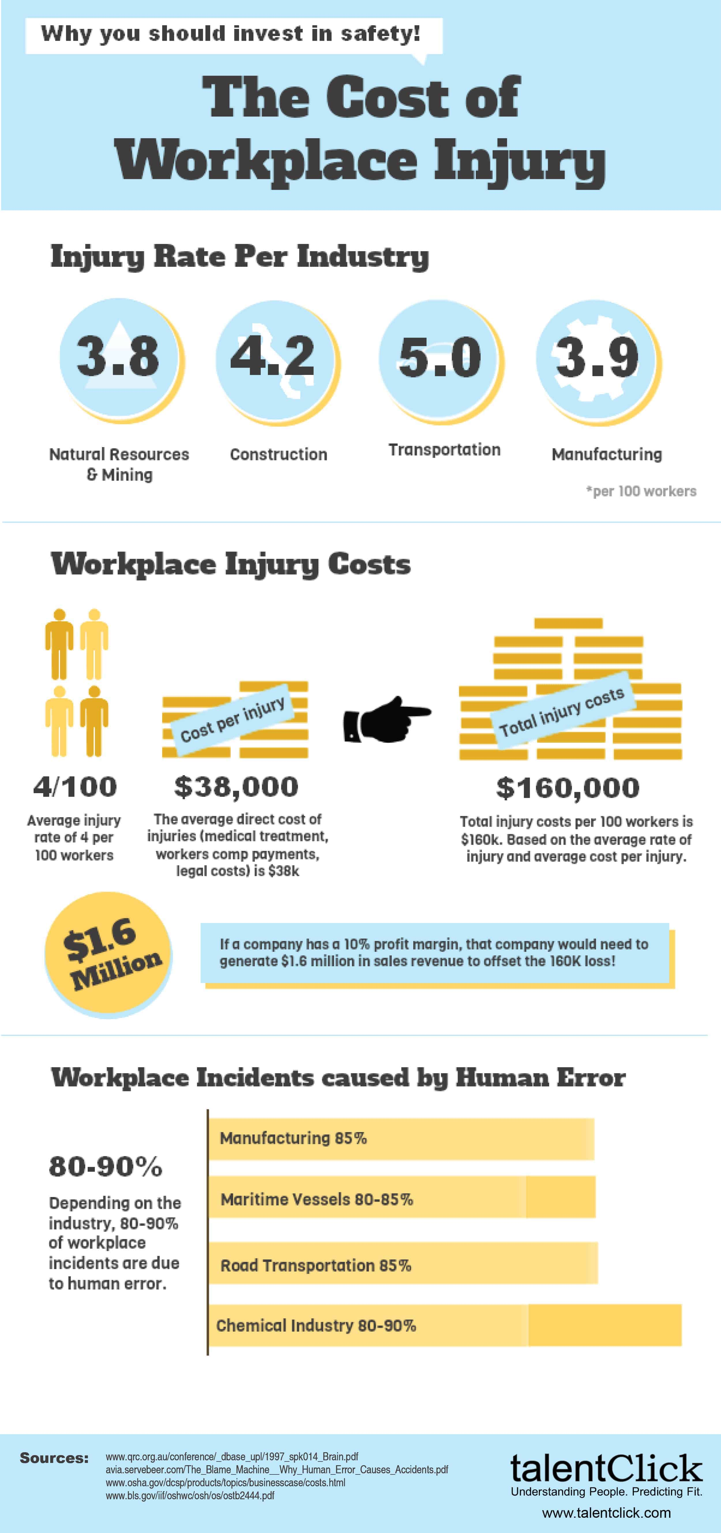 http://www.talentclick.com/wp-content/uploads/2013/03/TC-Infographic-Workplace-Injury-web1.jpg